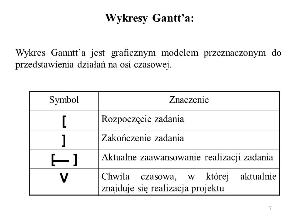 [ ] [ ] V Wykresy Gantt'a: